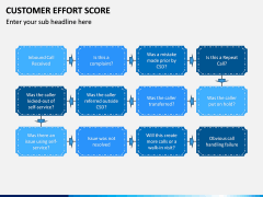 Customer Effort Score PPT Slide 13