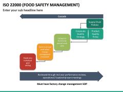 ISO 22000 PPT Slide 27