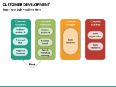 Customer Development PPT slide 14