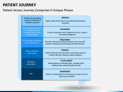 Patient Journey PPT Slide 9