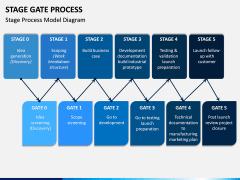 Stage-gate Process PPT Slide 6