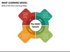 4MAT Learning Model Slide 10