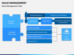 Value Management PPT Slide 9