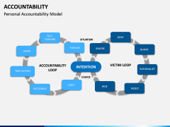 Accountability PPT Slide 12