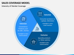Sales Coverage Model PPT Slide 12