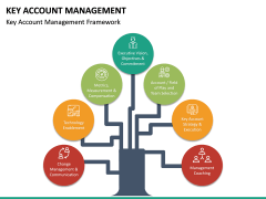 Key Account Management PPT Slide 35