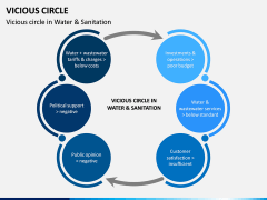 Vicious Circle PPT Slide 2