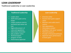 Lean Leadership PPT Slide 34