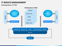 IT Service Management PPT slide 6