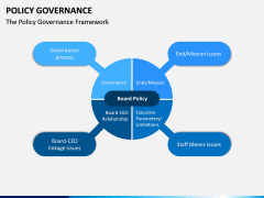 Policy Governance PPT Slide 7