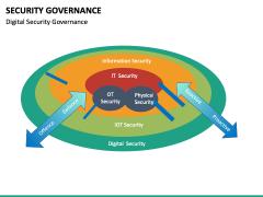 Security Governance PPT Slide 27