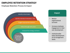 Employee Retention Strategy PPT slide 31