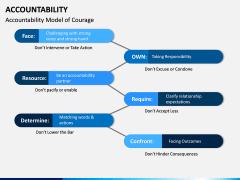 Accountability PPT Slide 9