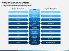 Program Management PPT Slide 13