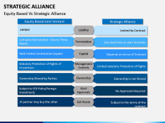 Strategic Alliance PPT Slide 17