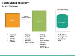 E-commerce Security PPT Slide 24