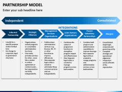 Partnership Model PPT Slide 15