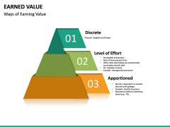 Earned Value PPT Slide 19