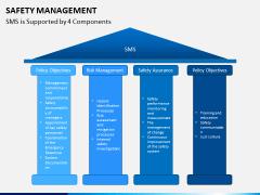 Safety management PPT slide 4