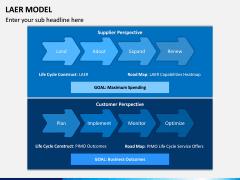 LAER Model PPT Slide 2