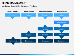 Retail Management PPT slide 10