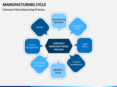 Manufacturing Cycle PPT Slide 8