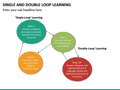 Single and Double Loop Learning PPT Slide 24