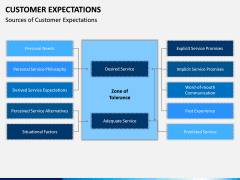 Customer Expectations PPT Slide 19