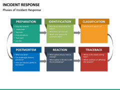 Incident Response PPT Cover Slide 27