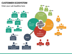 Customer Ecosystem PPT Slide 21