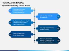 Time Boxing Model PPT Slide 5