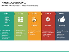 Process Governance PPT Slide 7