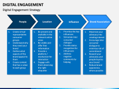 Digital Engagement PPT Slide 6