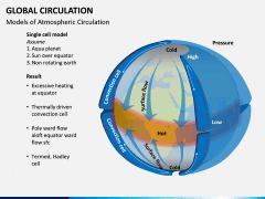 Global Circulation PPT Slide 3