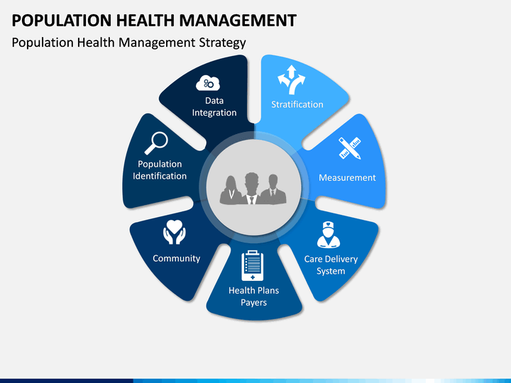 Population Health Management Powerpoint Template
