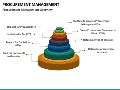 Procurement Management PPT Slide 23