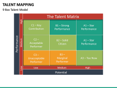 Talent Mapping PPT slide 25