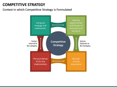 Competitive Strategy PPT Slide 14