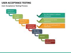 User Acceptance Testing PPT Slide 20