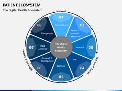 Patient Ecosystem PPT Slide 5