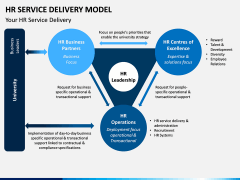 HR Service Delivery Model PPT Slide 5