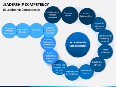 Leadership Competency PPT Slide 3