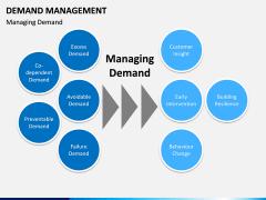 Demand management PPT slide 5