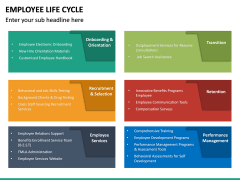 Employee Life Cycle PPT Slide 41