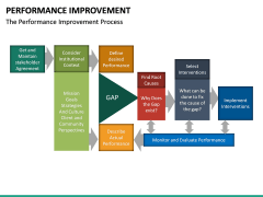 Performance Improvement PPT Slide 27
