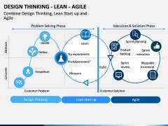 Design Thinking - Lean - Agile PPT Slide 1