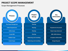 Project Scope Management PPT Slide 3