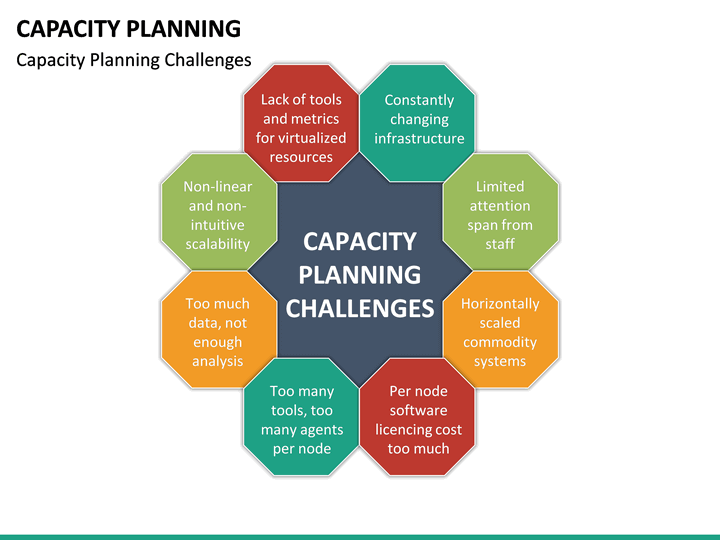 capacity planning powerpoint template