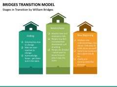 Bridges Transition Model PPT Slide 21