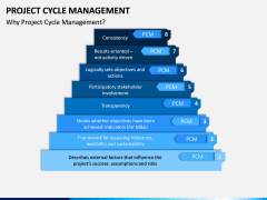 Project Cycle Management PPT Slide 4